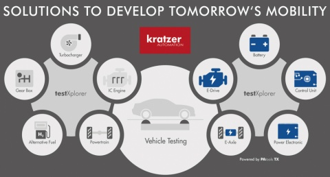 career opportunities and business information at: Kratzer Automation AG